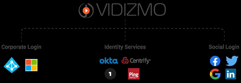 Vidizmo-SSO-Options